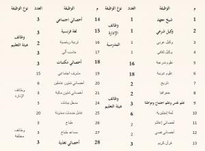 ننشر لكم اعلان وظائف الازهر الشريف لجميع محافظات الجمهورية والتقديم لمدة 15 يوم - سجل الان